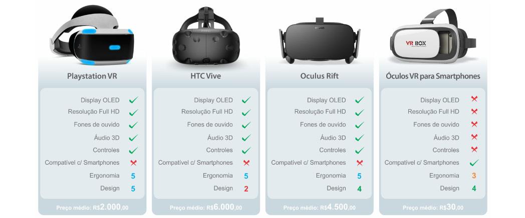 1e3eff855 Ou seja, opções para se divertir é o que não falta, o maior problema  atualmente sobre os Óculos de Realidade Virtual, é o seu alto custo.